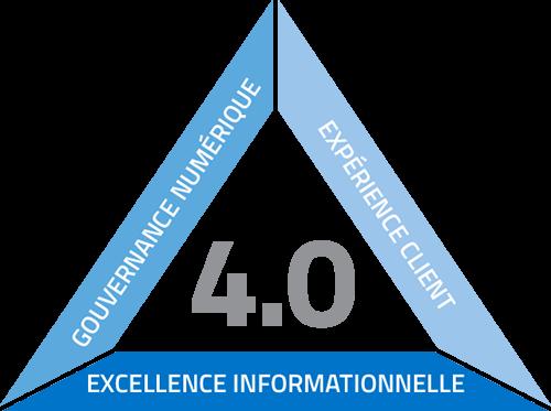 Graphique Audit 4.0 Devicom